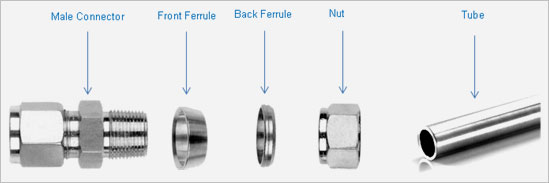 Ferrule fittings compression manufacturer in india