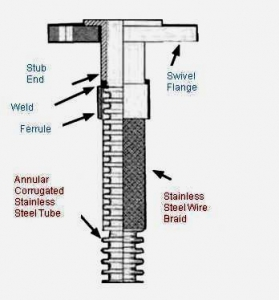 Stainless Steel (SS) Corrugated Flexible Hose Pipes - Construction
